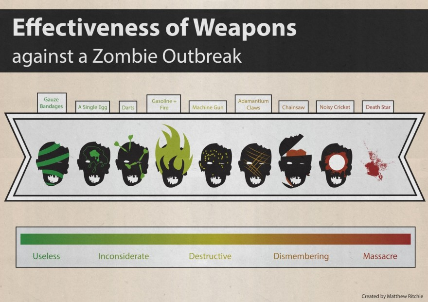 effectiveness-of-weapons-against-a-zombie-outbreak_5180ed65cfeb6_w1500.jpg